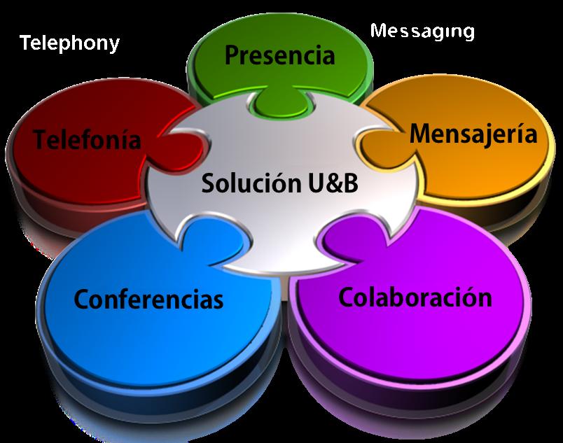 comunicaciones_unificadas